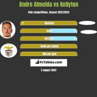 Andre Almeida vs Kellyton h2h player stats