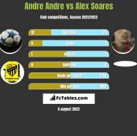 Andre Andre vs Alex Soares h2h player stats