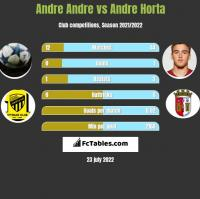 Andre Andre vs Andre Horta h2h player stats