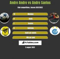 Andre Andre vs Andre Santos h2h player stats