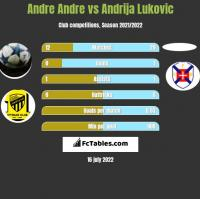 Andre Andre vs Andrija Lukovic h2h player stats
