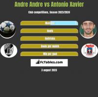 Andre Andre vs Antonio Xavier h2h player stats