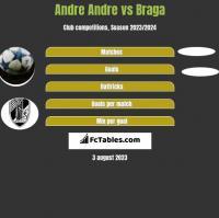 Andre Andre vs Braga h2h player stats