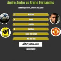 Andre Andre vs Bruno Fernandes h2h player stats