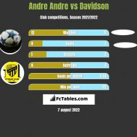 Andre Andre vs Davidson h2h player stats