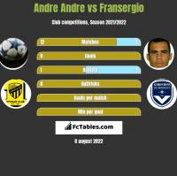 Andre Andre vs Fransergio h2h player stats