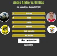 Andre Andre vs Gil Dias h2h player stats