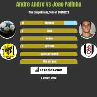 Andre Andre vs Joao Palinha h2h player stats