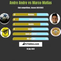 Andre Andre vs Marco Matias h2h player stats