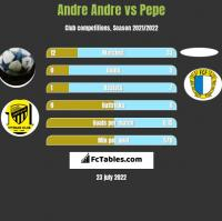 Andre Andre vs Pepe h2h player stats