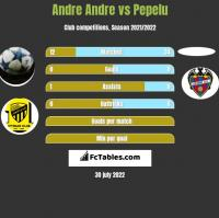 Andre Andre vs Pepelu h2h player stats