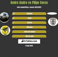 Andre Andre vs Filipe Sores h2h player stats