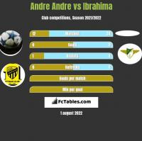 Andre Andre vs Ibrahima h2h player stats
