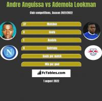 Andre Anguissa vs Ademola Lookman h2h player stats