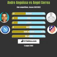 Andre Anguissa vs Angel Correa h2h player stats