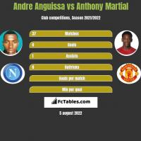 Andre Anguissa vs Anthony Martial h2h player stats