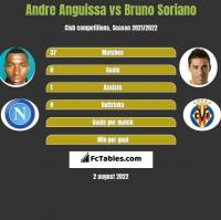 Andre Anguissa vs Bruno Soriano h2h player stats
