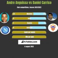 Andre Anguissa vs Daniel Carrico h2h player stats