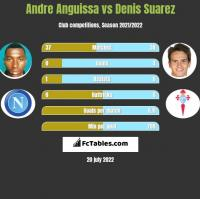 Andre Anguissa vs Denis Suarez h2h player stats