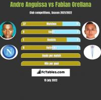 Andre Anguissa vs Fabian Orellana h2h player stats