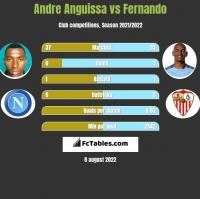 Andre Anguissa vs Fernando h2h player stats