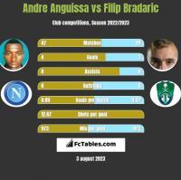 Andre Anguissa vs Filip Bradaric h2h player stats