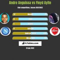 Andre Anguissa vs Floyd Ayite h2h player stats