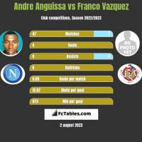 Andre Anguissa vs Franco Vazquez h2h player stats