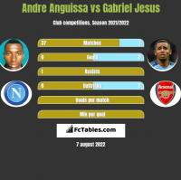 Andre Anguissa vs Gabriel Jesus h2h player stats