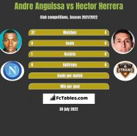 Andre Anguissa vs Hector Herrera h2h player stats