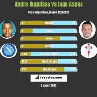 Andre Anguissa vs Iago Aspas h2h player stats