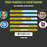 Andre Anguissa vs Ismail Koybasi h2h player stats