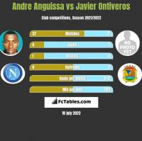 Andre Anguissa vs Javier Ontiveros h2h player stats