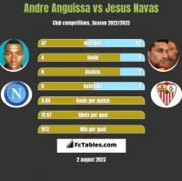 Andre Anguissa vs Jesus Navas h2h player stats