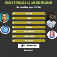 Andre Anguissa vs Joshua Onomah h2h player stats