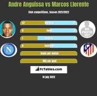 Andre Anguissa vs Marcos Llorente h2h player stats