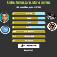 Andre Anguissa vs Mario Lemina h2h player stats
