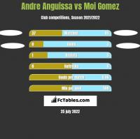 Andre Anguissa vs Moi Gomez h2h player stats
