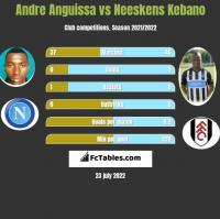 Andre Anguissa vs Neeskens Kebano h2h player stats