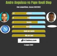 Andre Anguissa vs Pape Kouli Diop h2h player stats