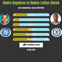 Andre Anguissa vs Ruben Loftus-Cheek h2h player stats
