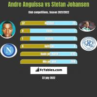 Andre Anguissa vs Stefan Johansen h2h player stats