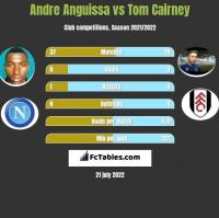 Andre Anguissa vs Tom Cairney h2h player stats