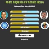 Andre Anguissa vs Vicente Iborra h2h player stats