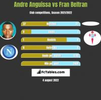 Andre Anguissa vs Fran Beltran h2h player stats