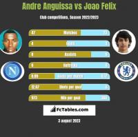 Andre Anguissa vs Joao Felix h2h player stats