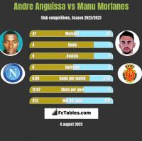 Andre Anguissa vs Manu Morlanes h2h player stats