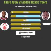 Andre Ayew vs Abdou Razack Traore h2h player stats