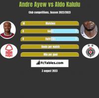 Andre Ayew vs Aldo Kalulu h2h player stats