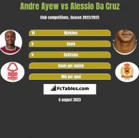 Andre Ayew vs Alessio Da Cruz h2h player stats